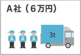 A社(6万円)